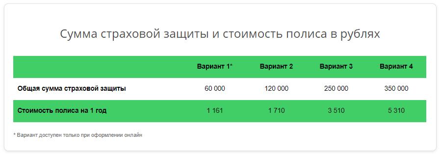 стоимость полиса по защите карточек в рублях