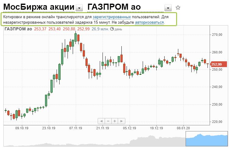 График акций газпрома на мосбирже
